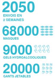 chiffres reprise des activités terrain CPM France